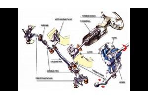 Функции рулевого управления